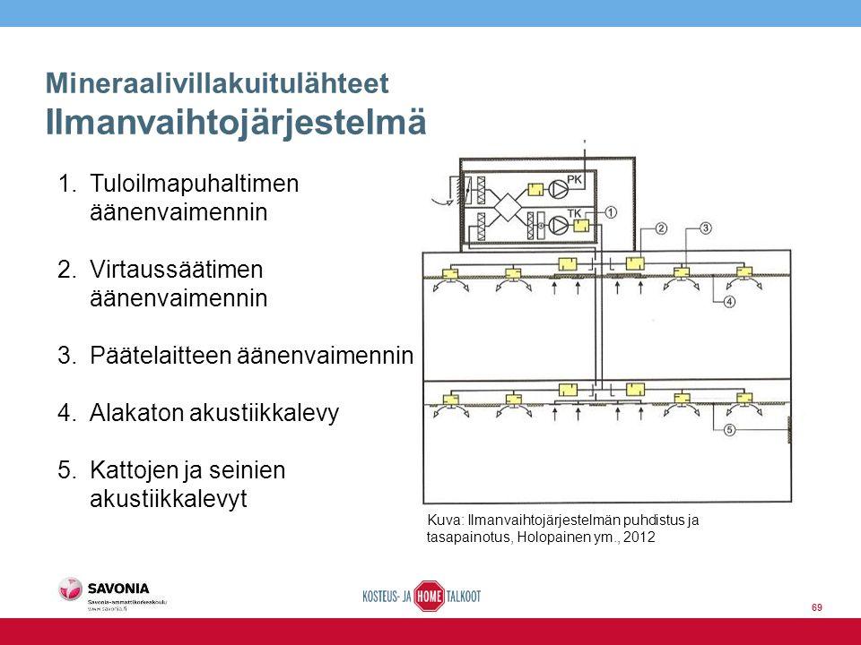 Mineraalivillakuitulähteet Ilmanvaihtojärjestelmä Kuva: Ilmanvaihtojärjestelmän puhdistus ja tasapainotus, Holopainen ym., 2012 1.Tuloilmapuhaltimen äänenvaimennin 2.Virtaussäätimen äänenvaimennin 3.Päätelaitteen äänenvaimennin 4.Alakaton akustiikkalevy 5.Kattojen ja seinien akustiikkalevyt 69