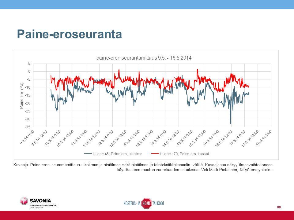 Paine-eroseuranta Kuvaaja: Paine-eron seurantamittaus ulkoilman ja sisäilman sekä sisäilman ja talotekniikkakanaalin välillä.