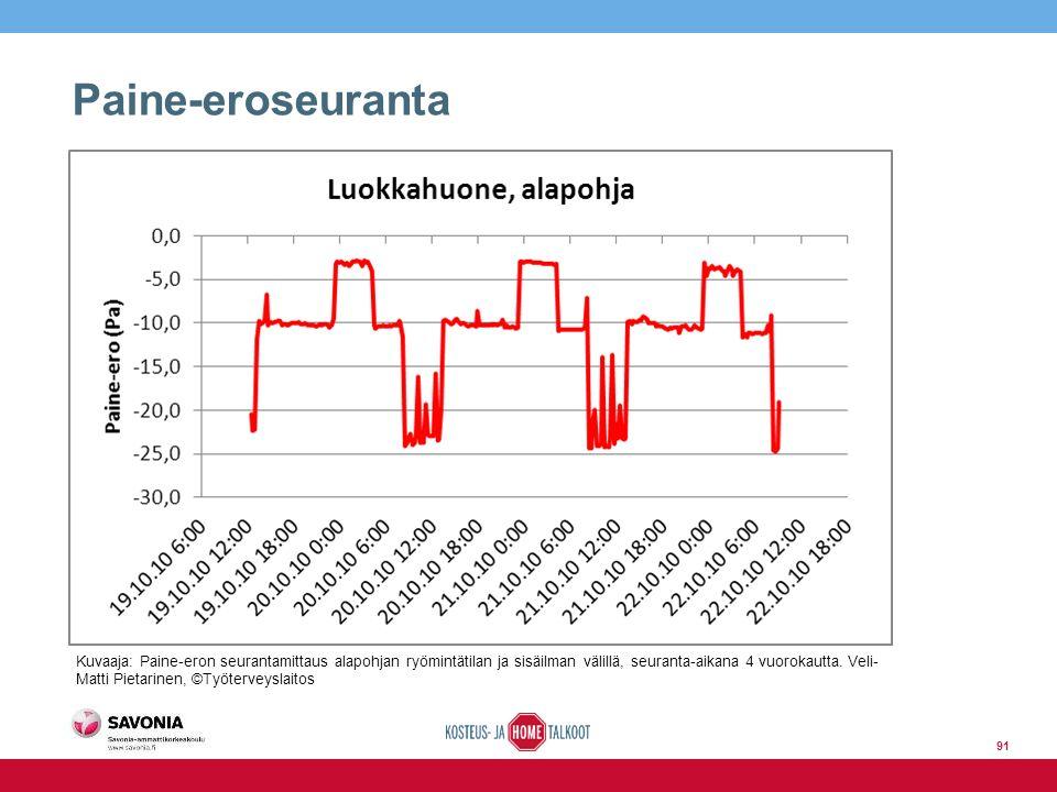 Paine-eroseuranta Kuvaaja: Paine-eron seurantamittaus alapohjan ryömintätilan ja sisäilman välillä, seuranta-aikana 4 vuorokautta.