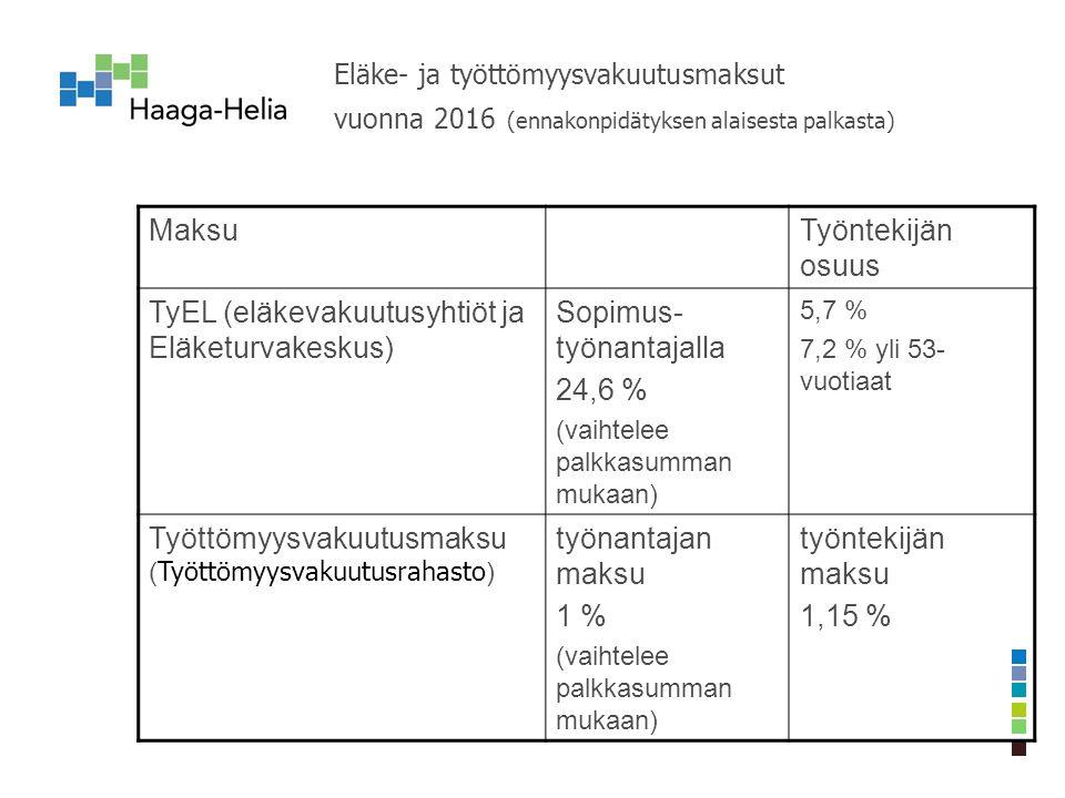 Eläke- ja työttömyysvakuutusmaksut vuonna 2016 (ennakonpidätyksen alaisesta palkasta) MaksuTyöntekijän osuus TyEL (eläkevakuutusyhtiöt ja Eläketurvakeskus) Sopimus- työnantajalla 24,6 % (vaihtelee palkkasumman mukaan) 5,7 % 7,2 % yli 53- vuotiaat Työttömyysvakuutusmaksu ( Työttömyysvakuutusrahasto ) työnantajan maksu 1 % (vaihtelee palkkasumman mukaan) työntekijän maksu 1,15 %