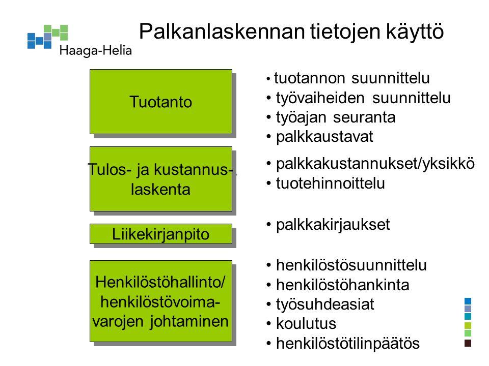 Tuotanto Tulos- ja kustannus- laskenta Tulos- ja kustannus- laskenta Henkilöstöhallinto/ henkilöstövoima- varojen johtaminen Henkilöstöhallinto/ henkilöstövoima- varojen johtaminen Liikekirjanpito Palkanlaskennan tietojen käyttö tuotannon suunnittelu työvaiheiden suunnittelu työajan seuranta palkkaustavat palkkakustannukset/yksikkö tuotehinnoittelu palkkakirjaukset henkilöstösuunnittelu henkilöstöhankinta työsuhdeasiat koulutus henkilöstötilinpäätös