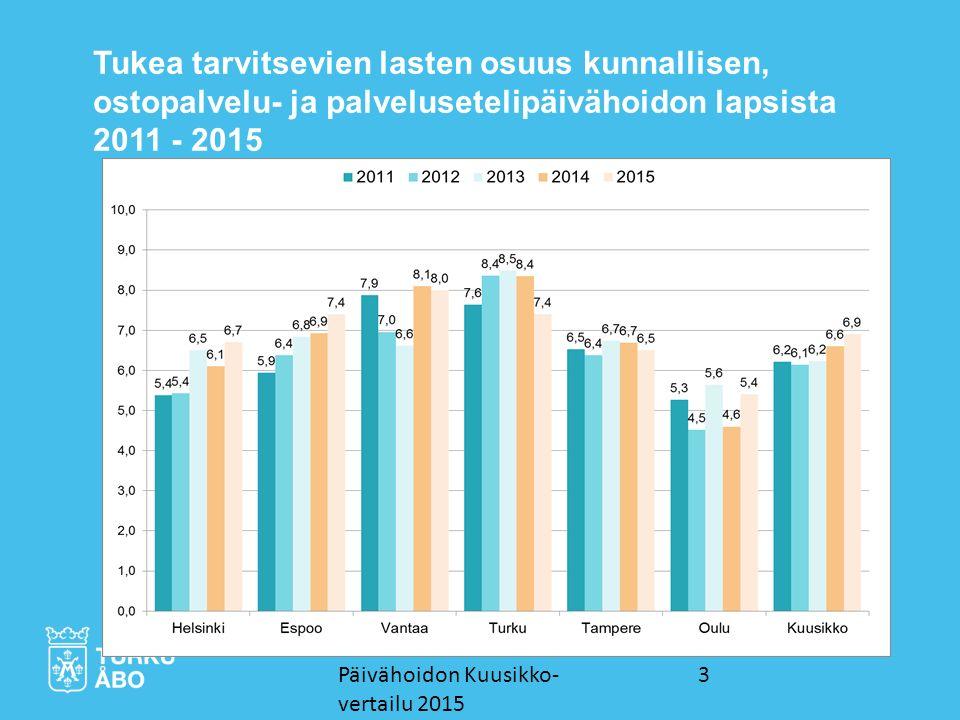 3 Tukea tarvitsevien lasten osuus kunnallisen, ostopalvelu- ja palvelusetelipäivähoidon lapsista 2011 - 2015