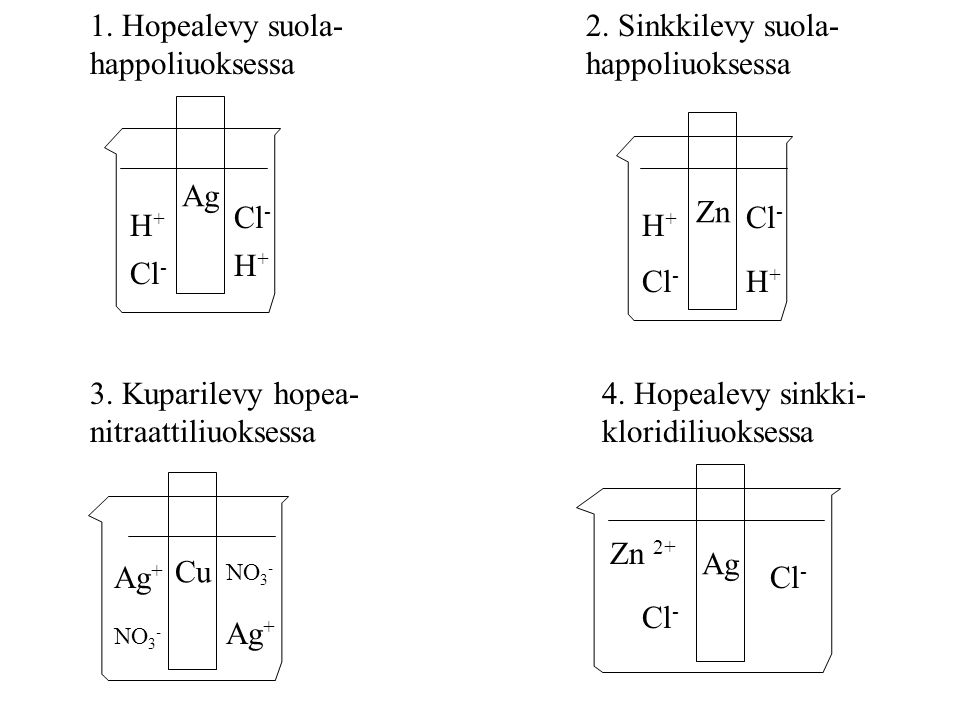 Ag H+H+ H+H+ Cl - 1. Hopealevy suola- happoliuoksessa Zn Cl - H+H+ H+H+ 2.