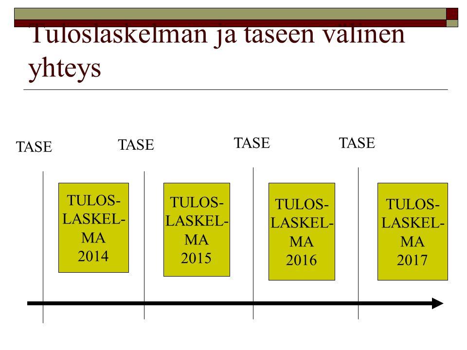 Tuloslaskelman ja taseen välinen yhteys TULOS- LASKEL- MA 2014 TULOS- LASKEL- MA 2015 TULOS- LASKEL- MA 2016 TULOS- LASKEL- MA 2017 TASE