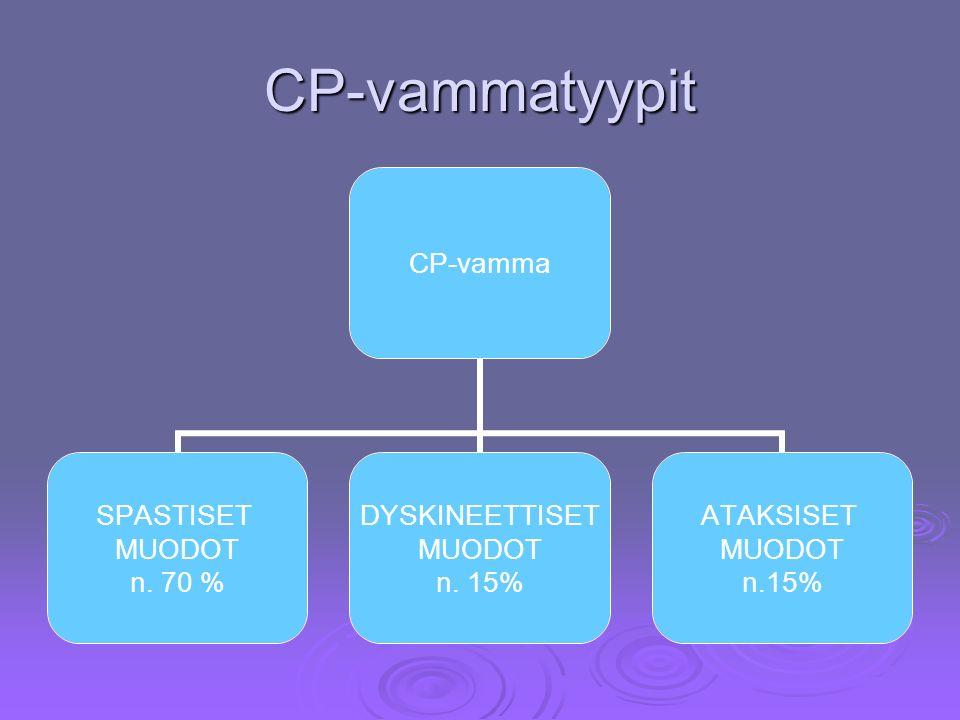 CP-vammatyypit CP-vamma SPASTISET MUODOT n. 70 % DYSKINEETTISET MUODOT n.
