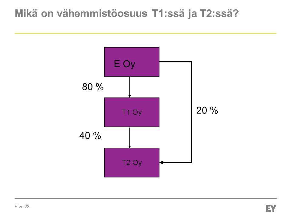 Sivu 23 Mikä on vähemmistöosuus T1:ssä ja T2:ssä E Oy T1 Oy T2 Oy 20 % 80 % 40 %