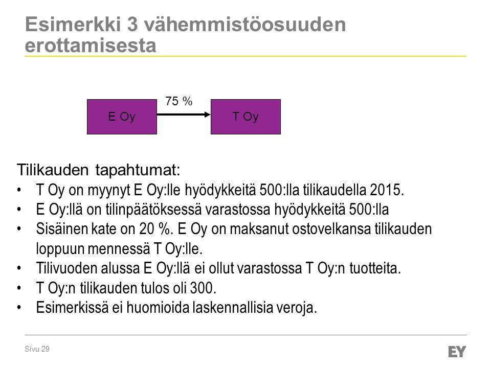 Sivu 29 Esimerkki 3 vähemmistöosuuden erottamisesta E OyT Oy 75 % Tilikauden tapahtumat: T Oy on myynyt E Oy:lle hyödykkeitä 500:lla tilikaudella 2015.