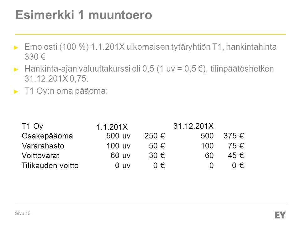 Sivu 45 Esimerkki 1 muuntoero ► Emo osti (100 %) 1.1.201X ulkomaisen tytäryhtiön T1, hankintahinta 330 € ► Hankinta-ajan valuuttakurssi oli 0,5 (1 uv = 0,5 €), tilinpäätöshetken 31.12.201X 0,75.