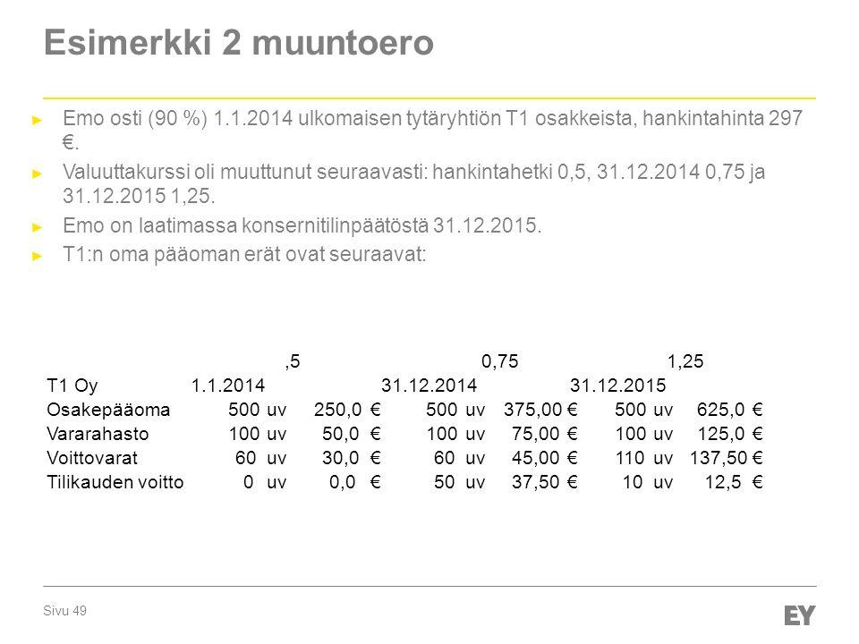 Sivu 49 Esimerkki 2 muuntoero ► Emo osti (90 %) 1.1.2014 ulkomaisen tytäryhtiön T1 osakkeista, hankintahinta 297 €.