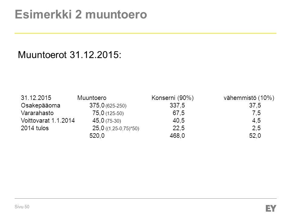 Sivu 50 Esimerkki 2 muuntoero Muuntoerot 31.12.2015: 31.12.2015MuuntoeroKonserni (90%)vähemmistö (10%) Osakepääoma375,0 (625-250) 337,537,5 Vararahasto75,0 (125-50) 67,57,5 Voittovarat 1.1.201445,0 (75-30) 40,54,5 2014 tulos25,0 ((1,25-0,75)*50) 22,52,5 520,0468,052,0