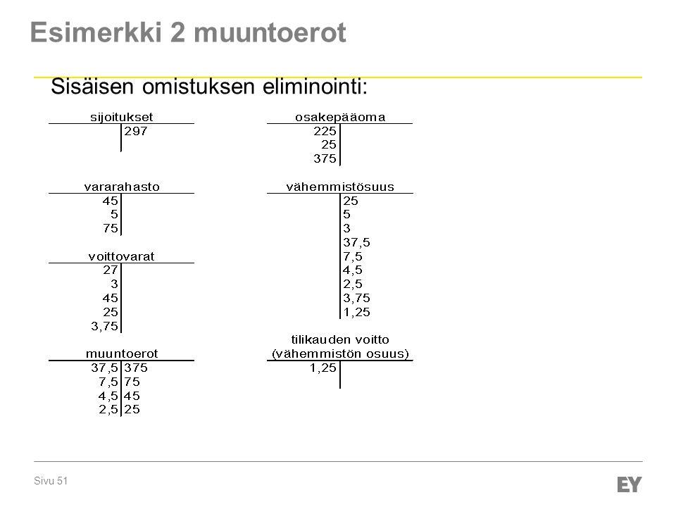 Sivu 51 Esimerkki 2 muuntoerot Sisäisen omistuksen eliminointi: