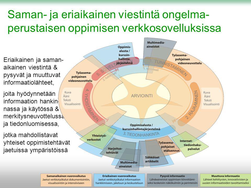 Saman- ja eriaikainen viestintä ongelma- perustaisen oppimisen verkkosovelluksissa Eriaikainen ja saman- aikainen viestintä & pysyvät ja muuttuvat informaatiolähteet, joita hyödynnetään informaation hankin- nassa ja käytössä & merkitysneuvottelussa ja tiedonluomisessa, jotka mahdollistavat yhteiset oppimistehtävät jaetuissa ympäristöissä