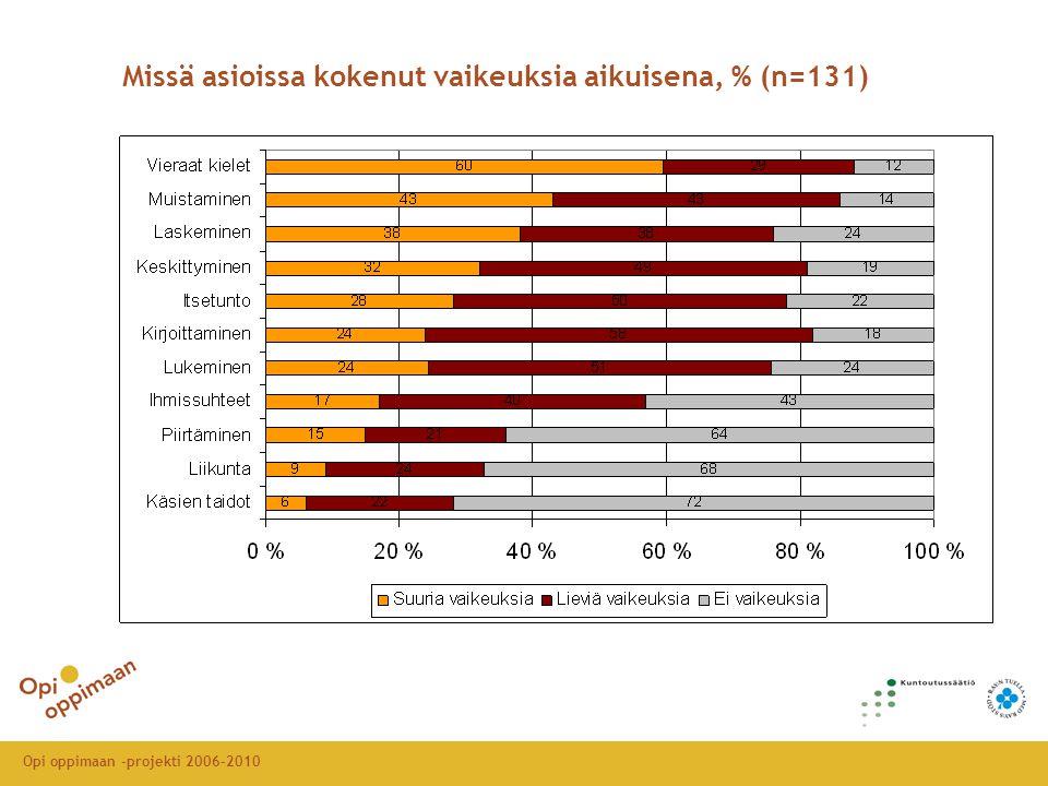 Opi oppimaan -projekti 2006-2010 Missä asioissa kokenut vaikeuksia aikuisena, % (n=131)