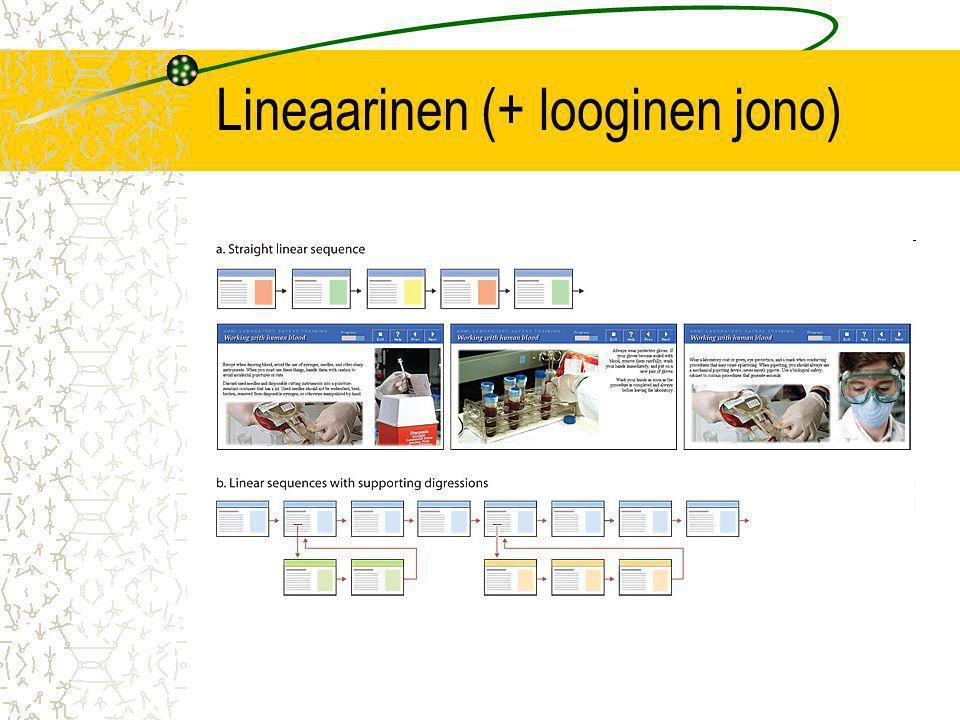 Lineaarinen (+ looginen jono)