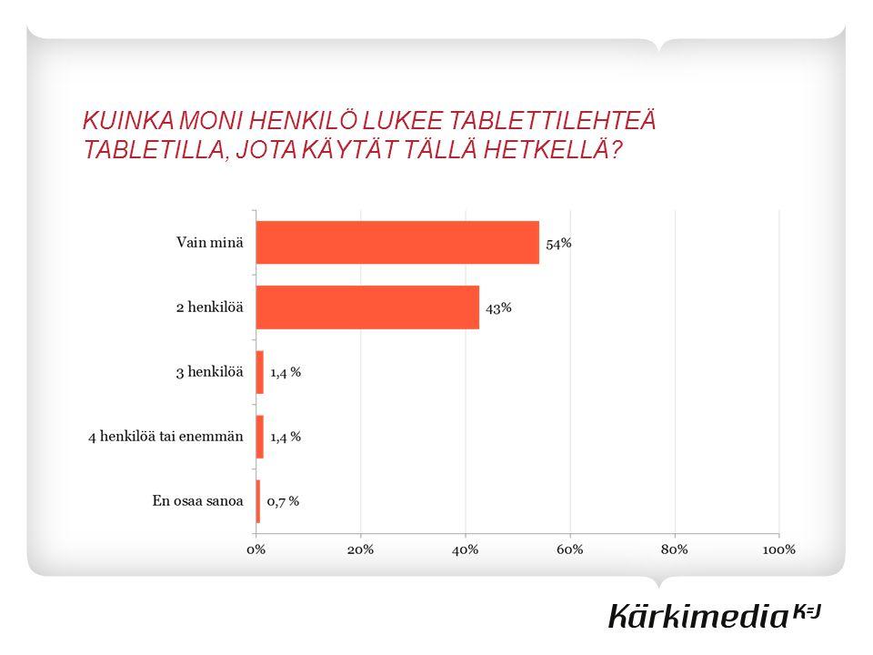 KUINKA MONI HENKILÖ LUKEE TABLETTILEHTEÄ TABLETILLA, JOTA KÄYTÄT TÄLLÄ HETKELLÄ