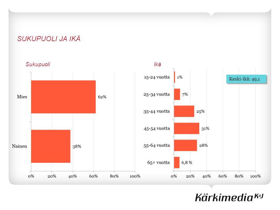 Sukupuoli Keski-ikä: 49,1 Ikä SUKUPUOLI JA IKÄ