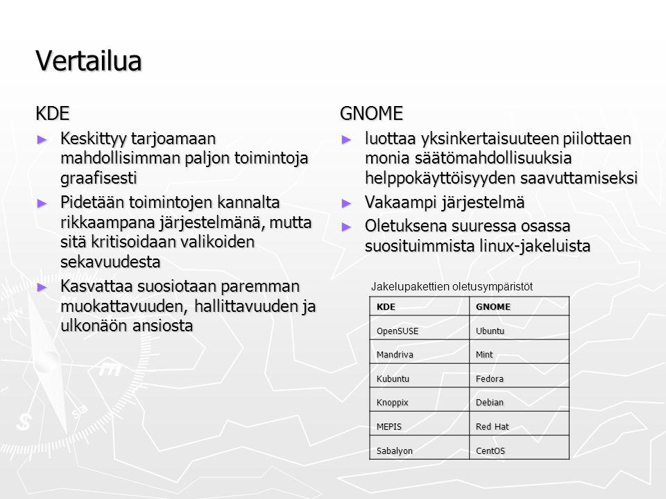 Vertailua KDE ► Keskittyy tarjoamaan mahdollisimman paljon toimintoja graafisesti ► Pidetään toimintojen kannalta rikkaampana järjestelmänä, mutta sitä kritisoidaan valikoiden sekavuudesta ► Kasvattaa suosiotaan paremman muokattavuuden, hallittavuuden ja ulkonäön ansiosta GNOME ► luottaa yksinkertaisuuteen piilottaen monia säätömahdollisuuksia helppokäyttöisyyden saavuttamiseksi ► Vakaampi järjestelmä ► Oletuksena suuressa osassa suosituimmista linux-jakeluista KDEGNOME OpenSUSEUbuntu MandrivaMint KubuntuFedora KnoppixDebian MEPIS Red Hat SabalyonCentOS Jakelupakettien oletusympäristöt