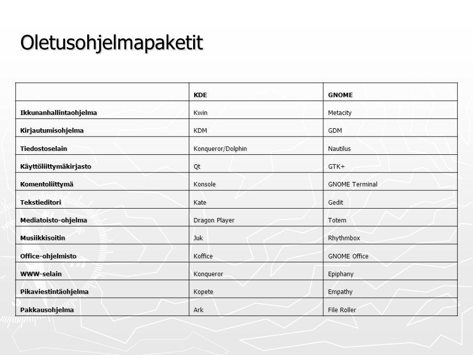 Oletusohjelmapaketit KDEGNOME IkkunanhallintaohjelmaKwinMetacity KirjautumisohjelmaKDMGDM TiedostoselainKonqueror/DolphinNautilus KäyttöliittymäkirjastoQtGTK+ KomentoliittymäKonsole GNOME Terminal TekstieditoriKateGedit Mediatoisto-ohjelma Dragon Player Totem MusiikkisoitinJukRhythmbox Office-ohjelmistoKoffice GNOME Office WWW-selainKonquerorEpiphany PikaviestintäohjelmaKopeteEmpathy PakkausohjelmaArk File Roller