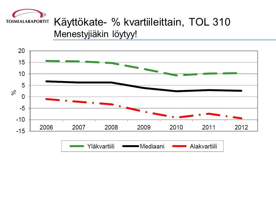Käyttökate- % kvartiileittain, TOL 310 Menestyjiäkin löytyy!