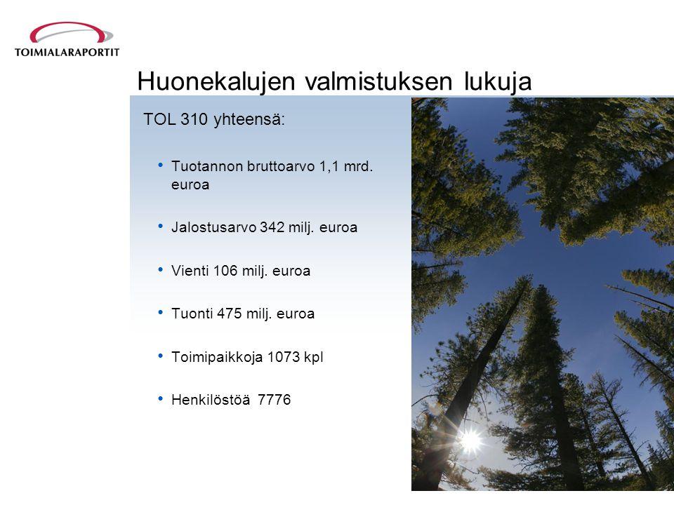 Huonekalujen valmistuksen lukuja TOL 310 yhteensä: • Tuotannon bruttoarvo 1,1 mrd.