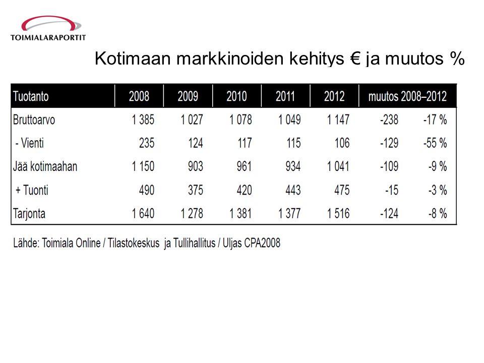 Kotimaan markkinoiden kehitys € ja muutos %