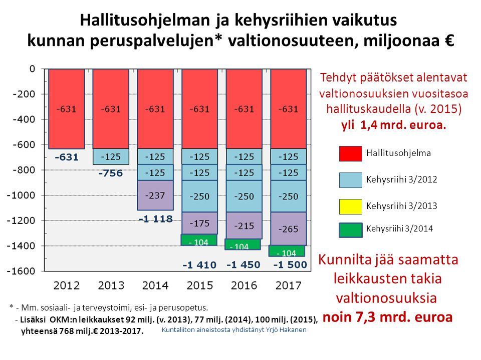 Hallitusohjelman ja kehysriihien vaikutus kunnan peruspalvelujen* valtionosuuteen, miljoonaa € Kunnilta jää saamatta leikkausten takia valtionosuuksia noin 7,3 mrd.