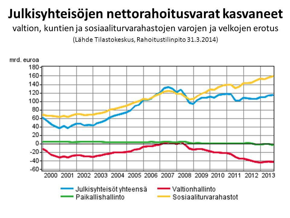 Julkisyhteisöjen nettorahoitusvarat kasvaneet valtion, kuntien ja sosiaaliturvarahastojen varojen ja velkojen erotus (Lähde Tilastokeskus, Rahoitustilinpito 31.3.2014)