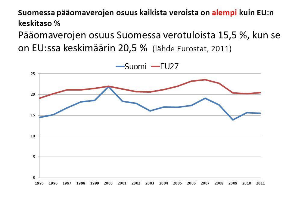 Suomessa pääomaverojen osuus kaikista veroista on alempi kuin EU:n keskitaso % Pääomaverojen osuus Suomessa verotuloista 15,5 %, kun se on EU:ssa keskimäärin 20,5 % (lähde Eurostat, 2011)