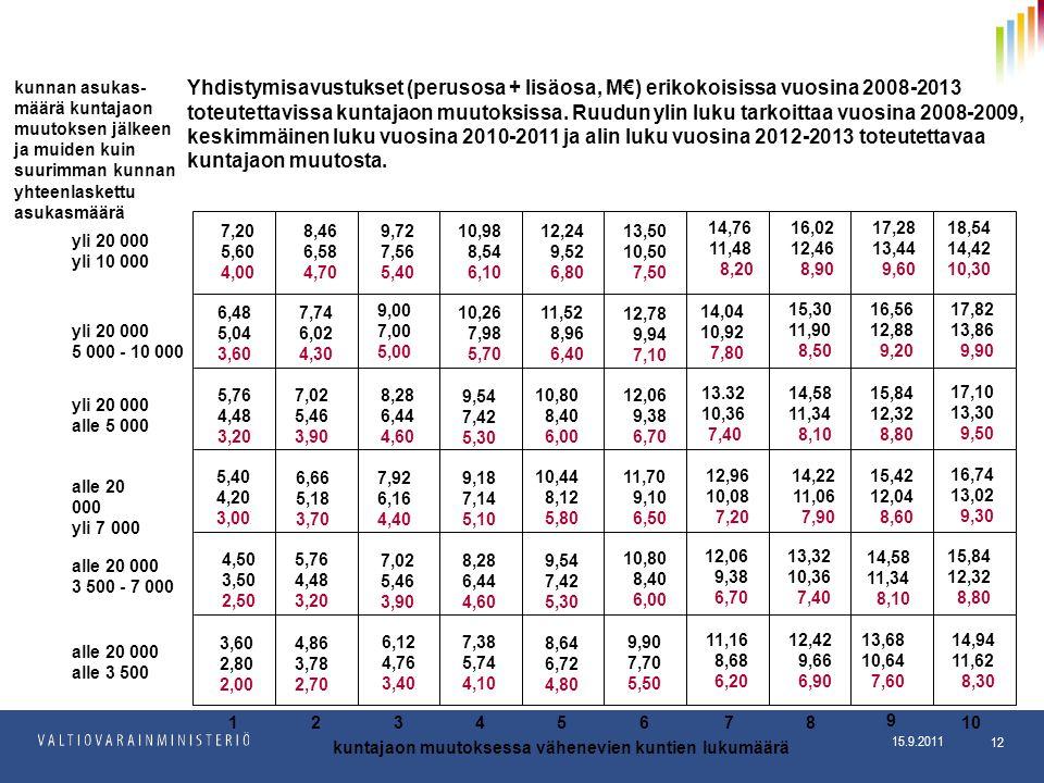 15.9.2011 Kuntaosasto 15.9.2011 12 kuntajaon muutoksessa vähenevien kuntien lukumäärä 123456 alle 20 000 alle 3 500 alle 20 000 3 500 - 7 000 alle 20 000 yli 7 000 yli 20 000 alle 5 000 yli 20 000 5 000 - 10 000 yli 20 000 yli 10 000 Yhdistymisavustukset (perusosa + lisäosa, M€) erikokoisissa vuosina 2008-2013 toteutettavissa kuntajaon muutoksissa.