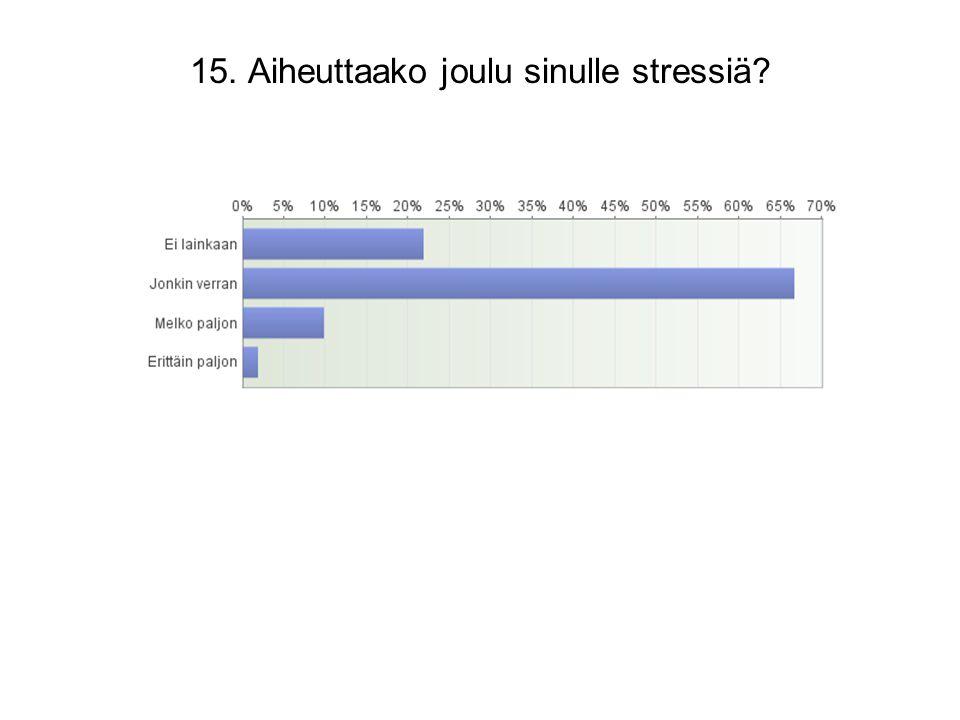 15. Aiheuttaako joulu sinulle stressiä