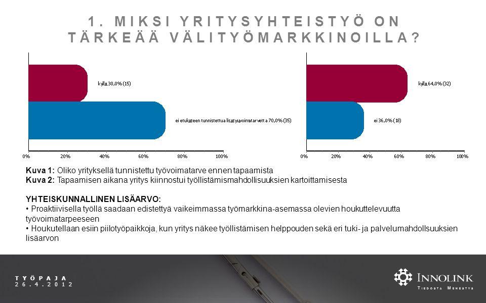 T IEDOSTA M ENESTYS TYÖPAJA 26.4.2012 1. MIKSI YRITYSYHTEISTYÖ ON TÄRKEÄÄ VÄLITYÖMARKKINOILLA.