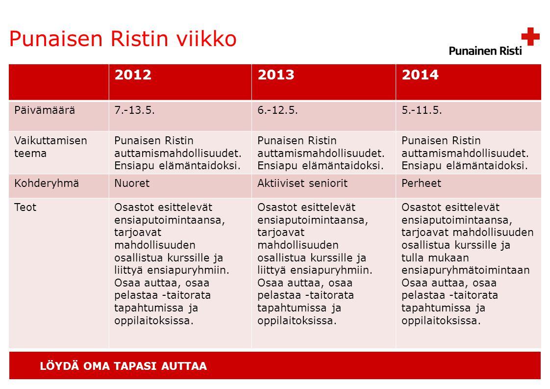 LÖYDÄ OMA TAPASI AUTTAA Punaisen Ristin viikko 201220132014 Päivämäärä7.-13.5.6.-12.5.5.-11.5.