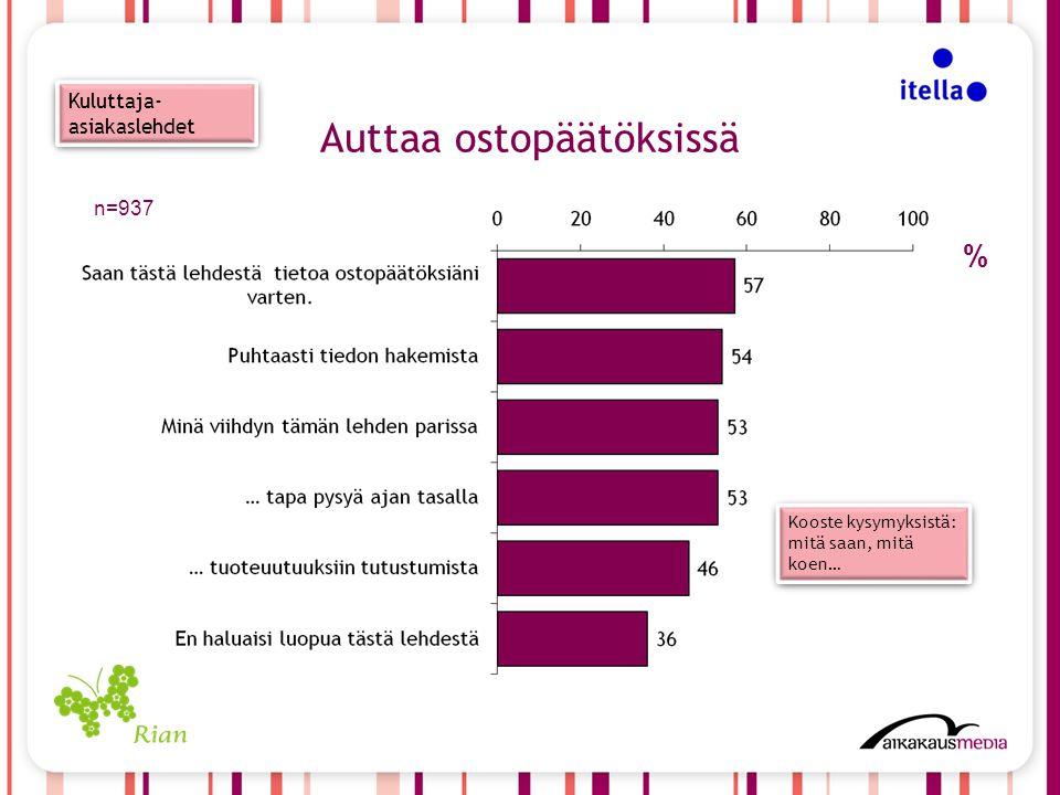 n=937 % Kuluttaja- asiakaslehdet Auttaa ostopäätöksissä Kooste kysymyksistä: mitä saan, mitä koen…