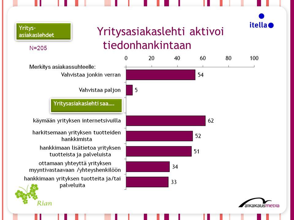 N=205 Yritys- asiakaslehdet Yritysasiakaslehti aktivoi tiedonhankintaan Yritysasiakaslehti saa….