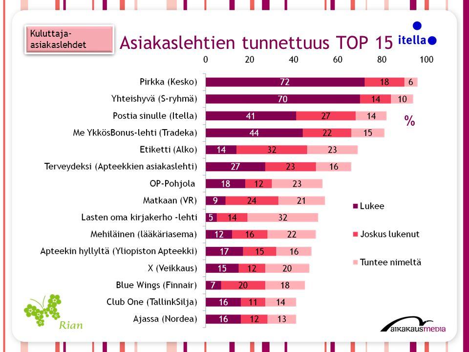 Kuluttaja- asiakaslehdet % Asiakaslehtien tunnettuus TOP 15