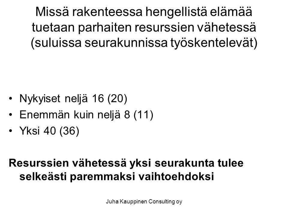 Juha Kauppinen Consulting oy Missä rakenteessa hengellistä elämää tuetaan parhaiten resurssien vähetessä (suluissa seurakunnissa työskentelevät) •Nykyiset neljä 16 (20) •Enemmän kuin neljä 8 (11) •Yksi 40 (36) Resurssien vähetessä yksi seurakunta tulee selkeästi paremmaksi vaihtoehdoksi