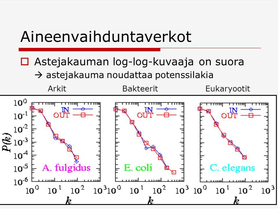 Aineenvaihduntaverkot  Astejakauman log-log-kuvaaja on suora  astejakauma noudattaa potenssilakia ArkitBakteeritEukaryootit