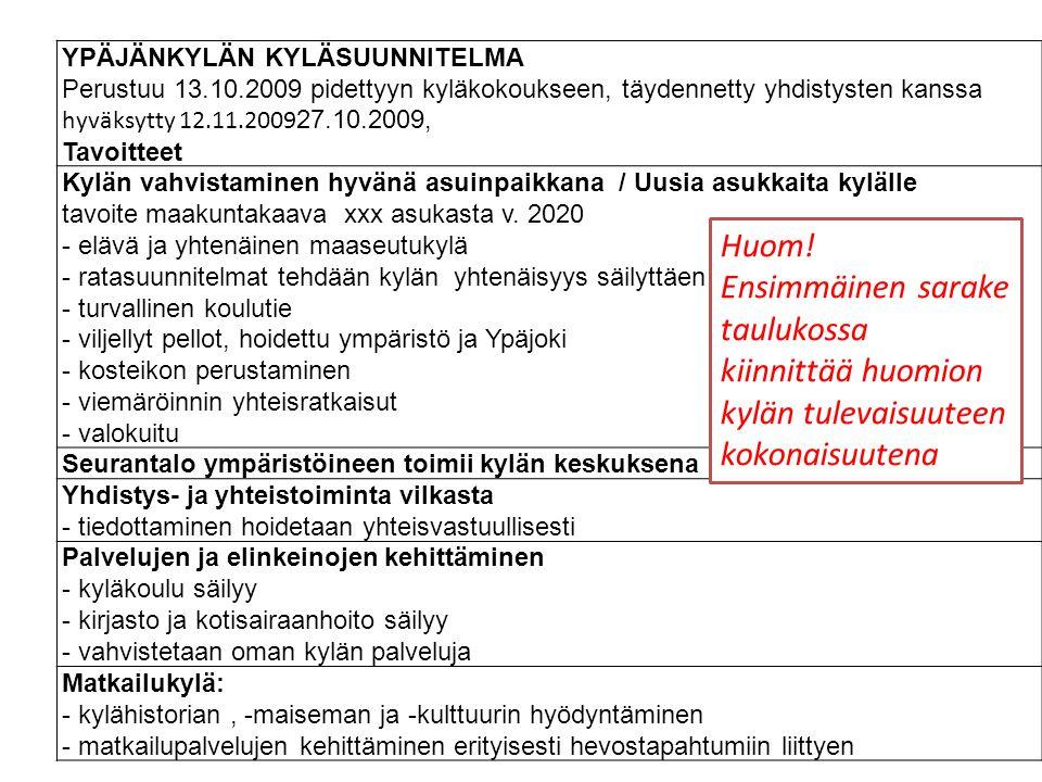 YPÄJÄNKYLÄN KYLÄSUUNNITELMA Perustuu 13.10.2009 pidettyyn kyläkokoukseen, täydennetty yhdistysten kanssa hyväksytty 12.11.2009 27.10.2009, Tavoitteet Kylän vahvistaminen hyvänä asuinpaikkana / Uusia asukkaita kylälle tavoite maakuntakaava xxx asukasta v.