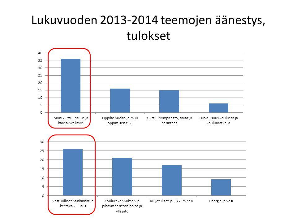Lukuvuoden 2013-2014 teemojen äänestys, tulokset