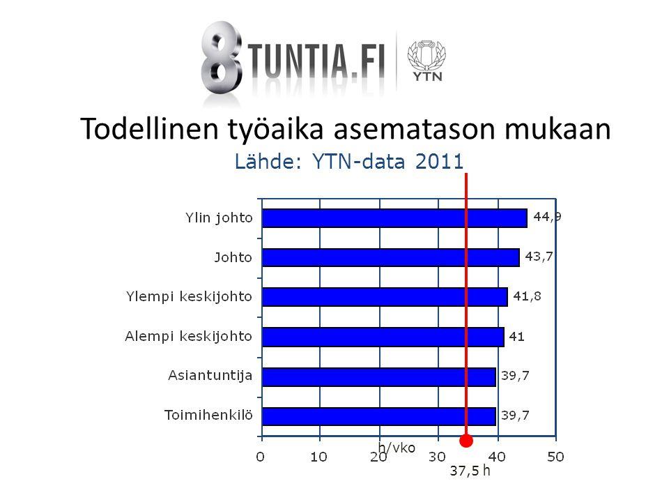 Todellinen työaika asematason mukaan Lähde: YTN-data 2011 37,5 h h/vko