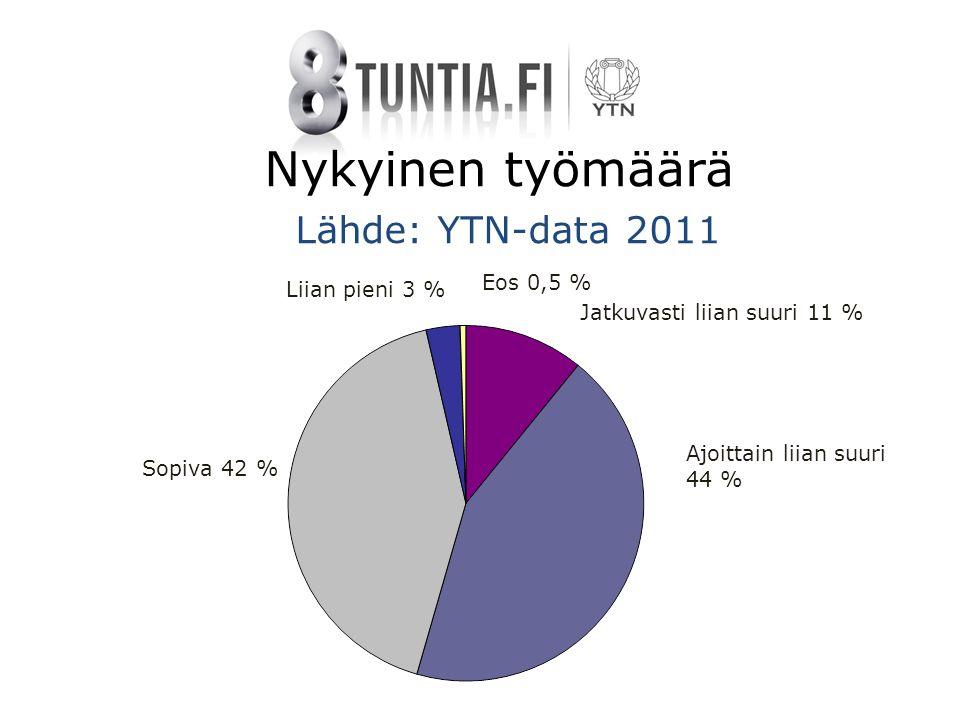 Nykyinen työmäärä Lähde: YTN-data 2011 Ajoittain liian suuri 44 % Jatkuvasti liian suuri 11 % Sopiva 42 % Liian pieni 3 % Eos 0,5 %