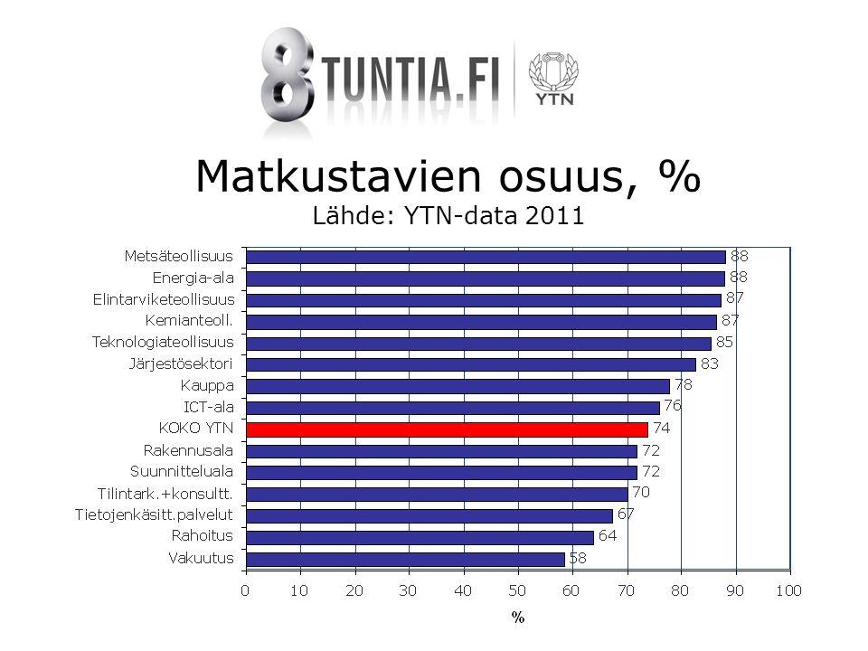Matkustavien osuus, % Lähde: YTN-data 2011