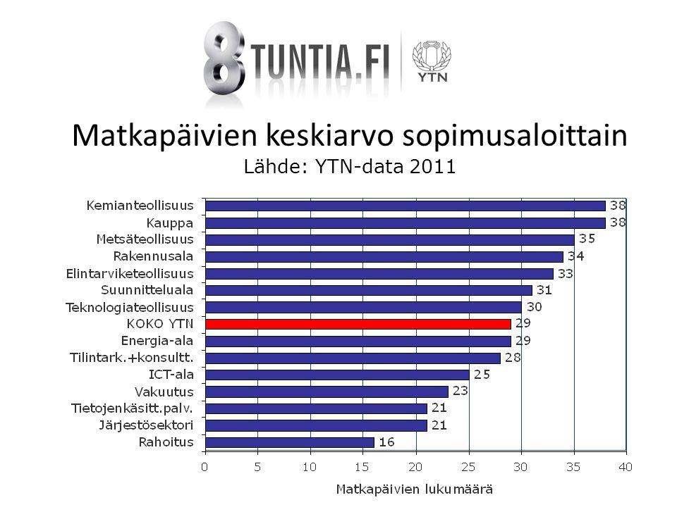 Matkapäivien keskiarvo sopimusaloittain Lähde: YTN-data 2011