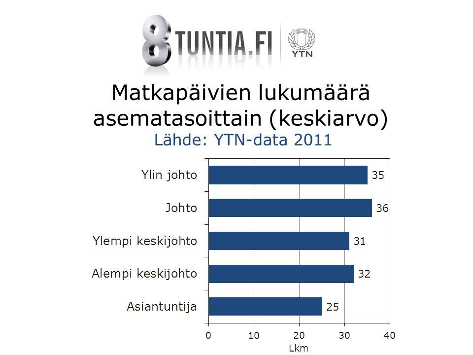 Matkapäivien lukumäärä asematasoittain (keskiarvo) Lähde: YTN-data 2011