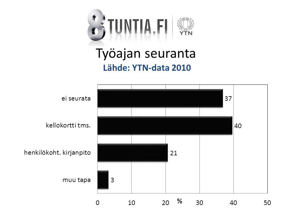 Työajan seuranta Lähde: YTN-data 2010