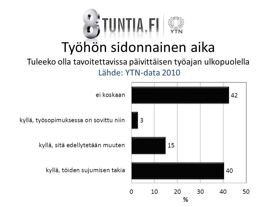 Työhön sidonnainen aika Tuleeko olla tavoitettavissa päivittäisen työajan ulkopuolella Lähde: YTN-data 2010