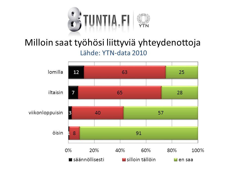 Milloin saat työhösi liittyviä yhteydenottoja Lähde: YTN-data 2010