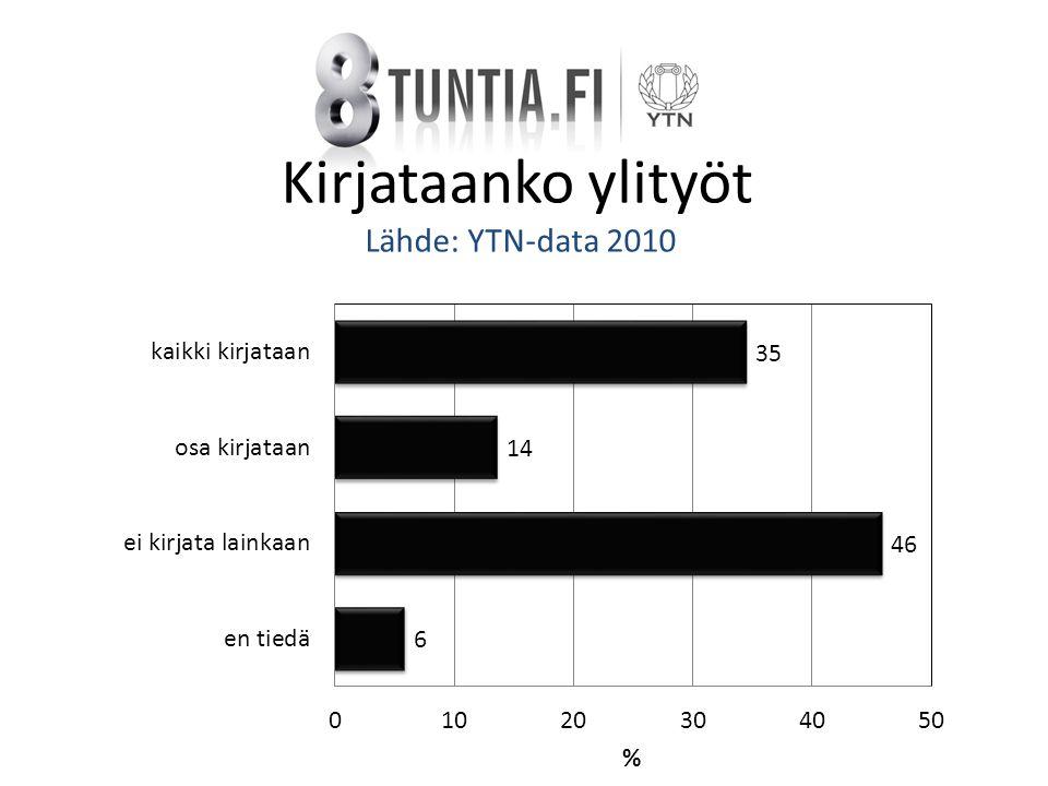 Kirjataanko ylityöt Lähde: YTN-data 2010