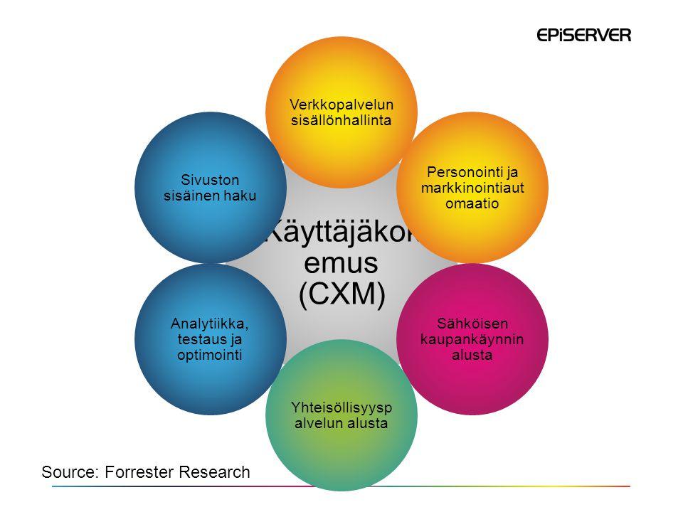 Käyttäjäkok emus (CXM) Verkkopalvelun sisällönhallinta Personointi ja markkinointiaut omaatio Sähköisen kaupankäynnin alusta Yhteisöllisyysp alvelun alusta Analytiikka, testaus ja optimointi Sivuston sisäinen haku Source: Forrester Research