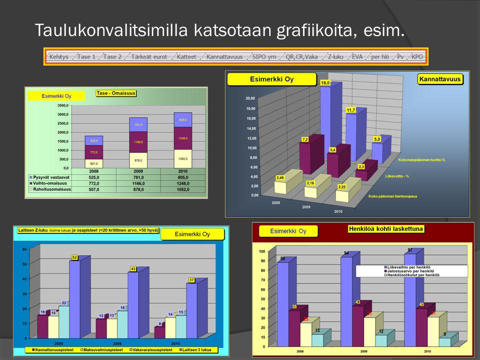 Taulukonvalitsimilla katsotaan grafiikoita, esim.